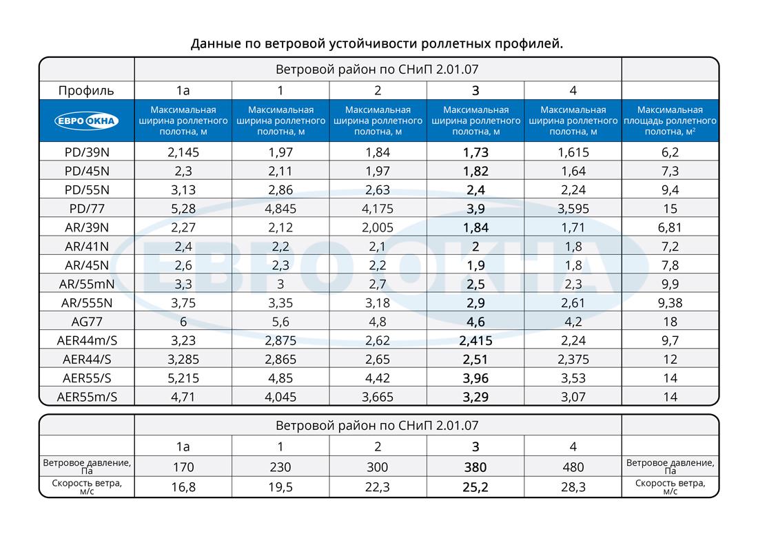 Евроокна - Таблица ветровой нагрузки