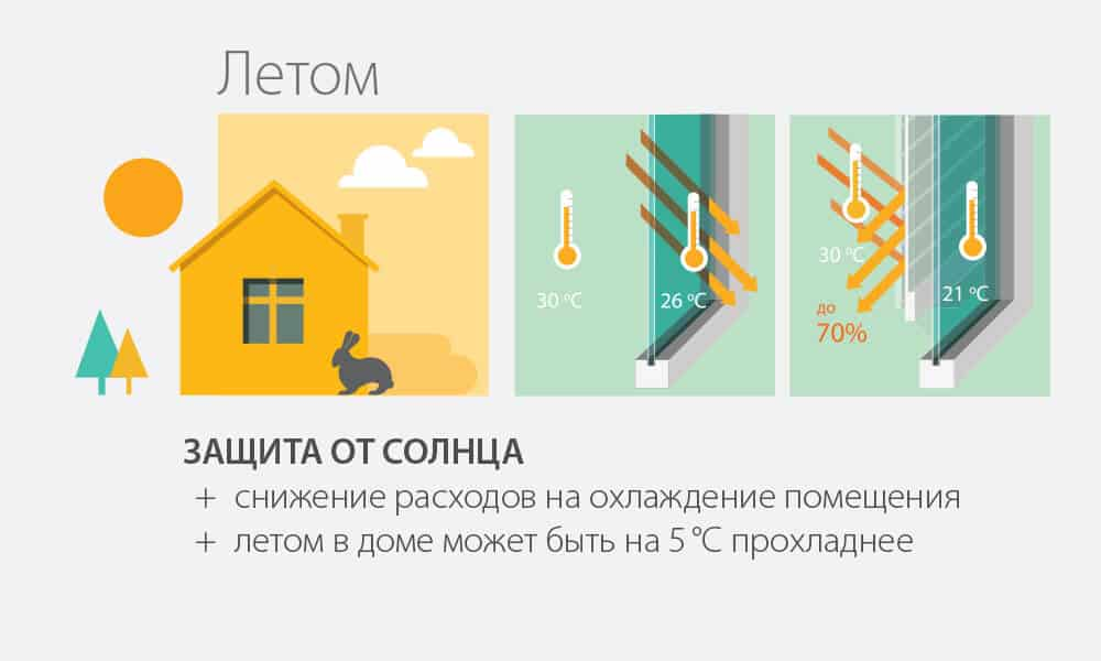 Защита дома от солнца при установке роллет. Летом.