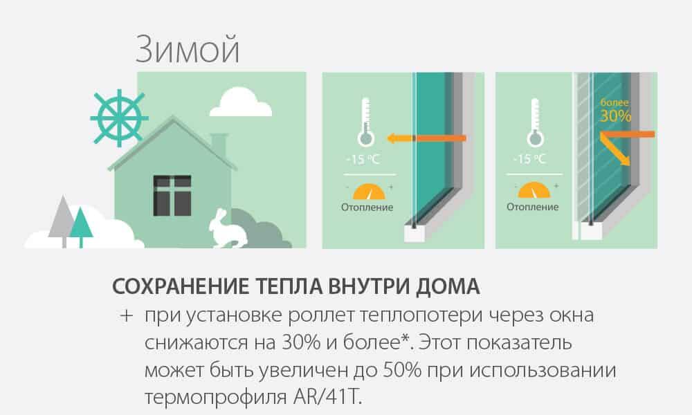 Схема сохранения тепла внутри дома при установке роллет. Зимой.